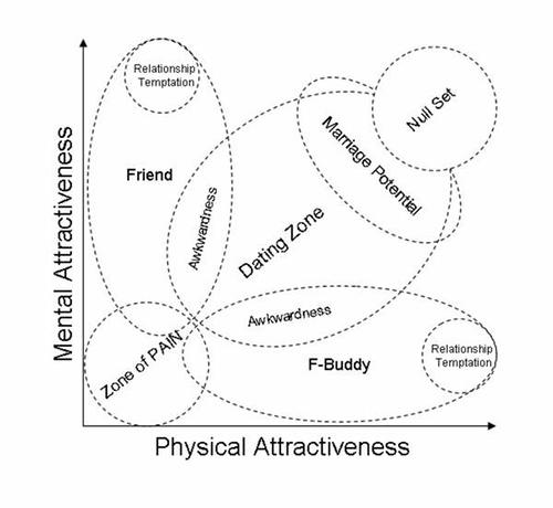 attractivenesscale